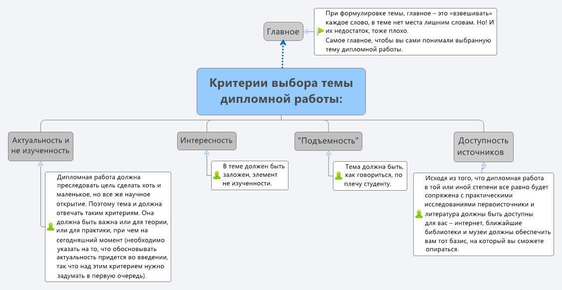 Выбор темы дипломной работы и ее формулировка diplom store Доступность источников