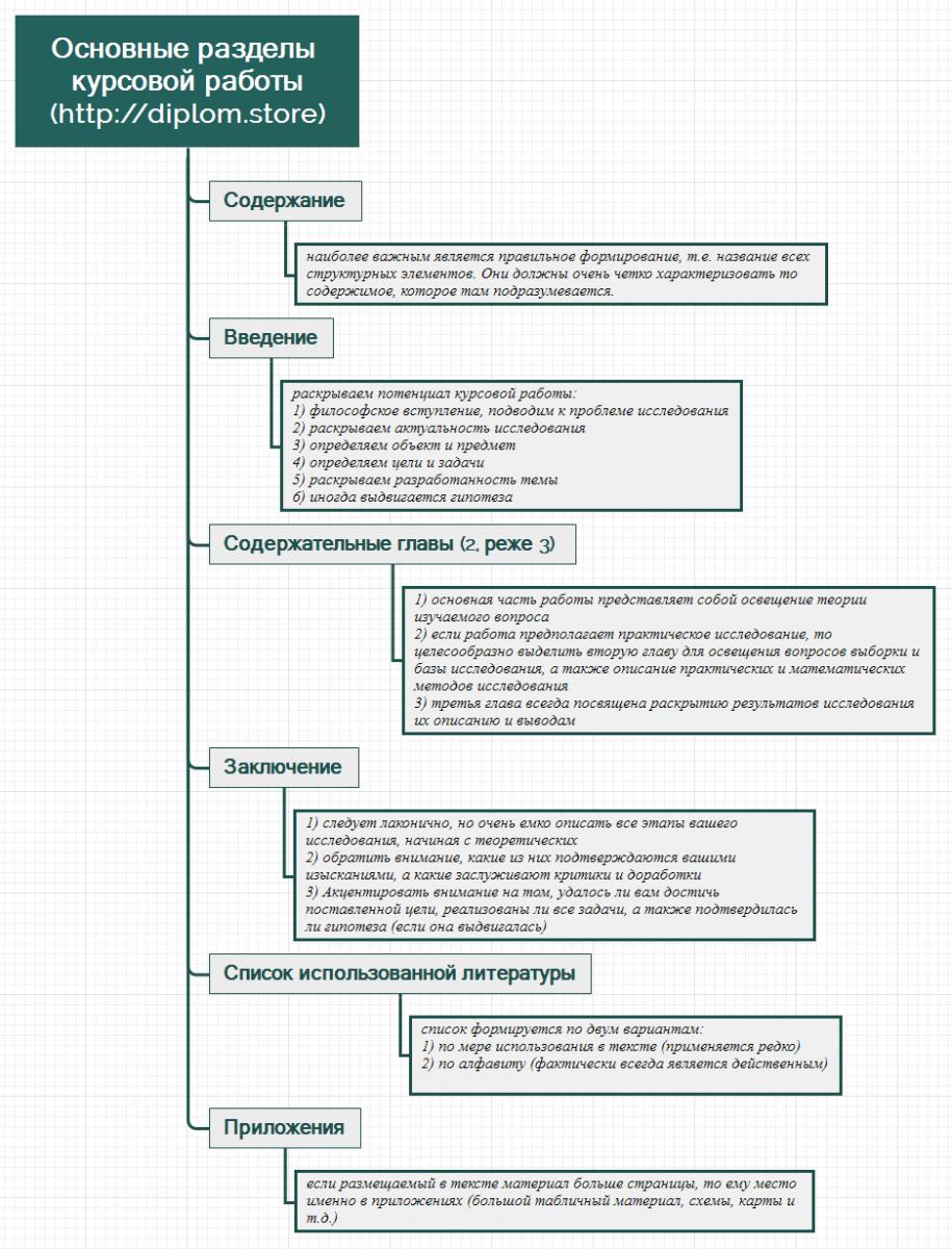Как написать курсовую работу diplom store Рассмотрим структурные элементы курсовой работы с позиции особенностей формирования и написания